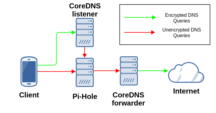 DNS network topology